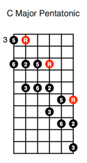 C Major Pentatonic (diagonal second position)