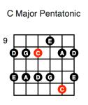 C Major Pentatonic (second position)