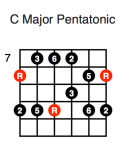 C Major Pentatonic (first position)
