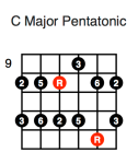 C Major Pentatonic (second position)