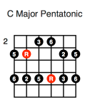 C Major Pentatonic (fourth position)