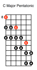 C Major Pentatonic (first diagonal shape)