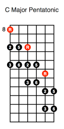 C Major Pentatonic Diagonal (first position)
