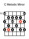 C Melodic Minor (third position)