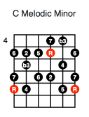 C Melodic Minor (fifth position)