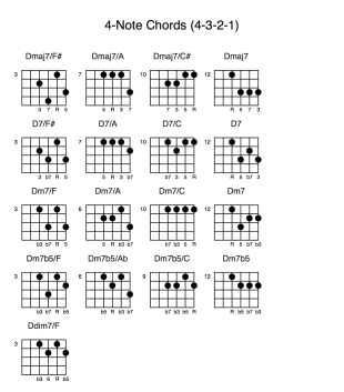 4-Note Chords (4-3-2-1)