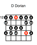 D Dorian (second position)