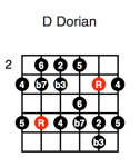 D Dorian (third position)