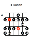 D Dorian (fourth position)