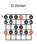 D Dorian (fifth position)