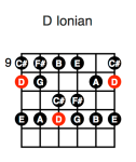 D Ionian (first position)