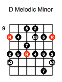 D Melodic Minor (first position)