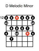 D Melodic Minor (second position)