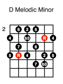 D Melodic Minor (third position)