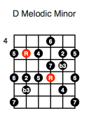 D Melodic Minor (fourth position)