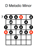 D Melodic Minor (fifth position)