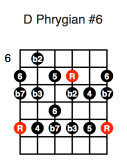 D Phrygian #6 (fifth position)
