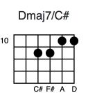 Dmaj7/C#
