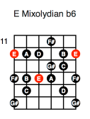 E Mixolydian b6 (first position)