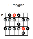 E Phrygian (second position)