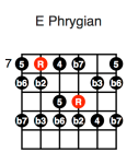 E Phrygian (fourth position)