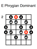 E Phrygian Dominant (second position)