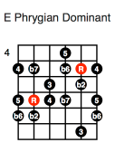E Phrygian Dominant (first position)