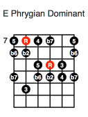 E Phrygian Dominant (fourth position)