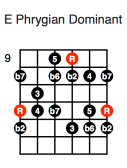 E Phrygian Dominant (fifth position)