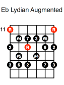 Eb Lydian Augmented (first position)