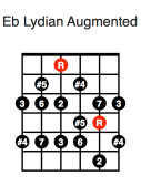 Eb Lydian Augmented (second position)
