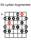 Eb Lydian Augmented (third position)