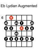 Eb Lydian Augmented (fourth position)