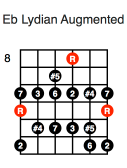 Eb Lydian Augmented (fifth position)