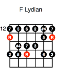 F Lydian (first position)