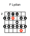 F Lydian (second position)