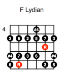 F Lydian (third position)