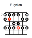 F Lydian (fourth position)
