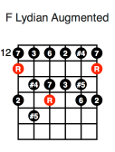 F Lydian Augmented (first position)
