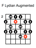 F Lydian Augmented (second position)