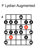 F Lydian Augmented (third position)