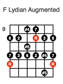 F Lydian Augmented (fifth position)
