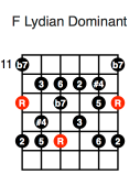 F Lydian Dominant (first position)