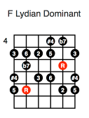 F Lydian Dominant (third position)