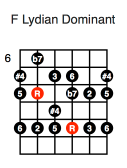 F Lydian Dominant (fourth position)