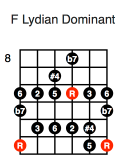 F Lydian Dominant (fifth position)