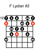 F Lydian #2 (first position)