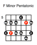 F Minor Pentatonic (third position)