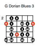 G Dorian Blues 3 (first position)