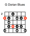 G Dorian Blues (first position)